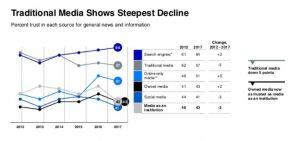 trust barometer media decline