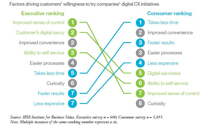digital CX divide
