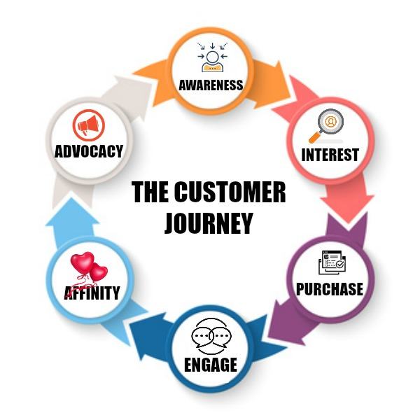 customer journey circle of advocacy