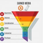 earned media sales funnel