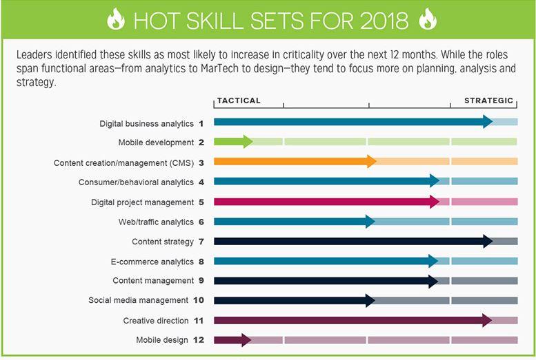 Teksystems skills 2018