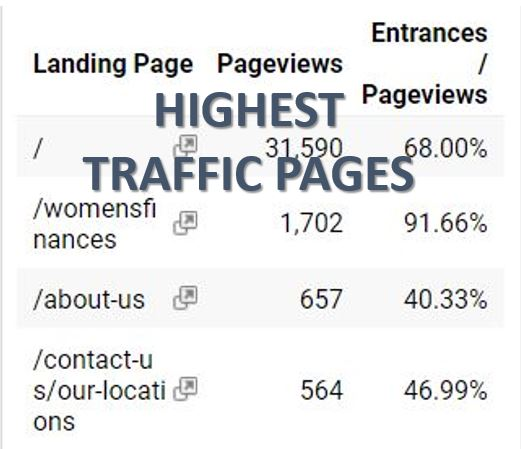 HIGHEST TRAFFIC PAGES 2